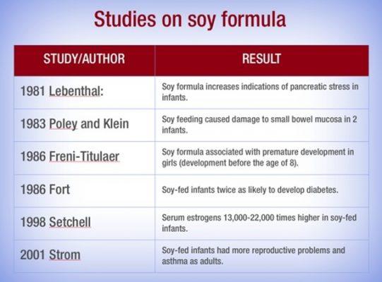 soyform